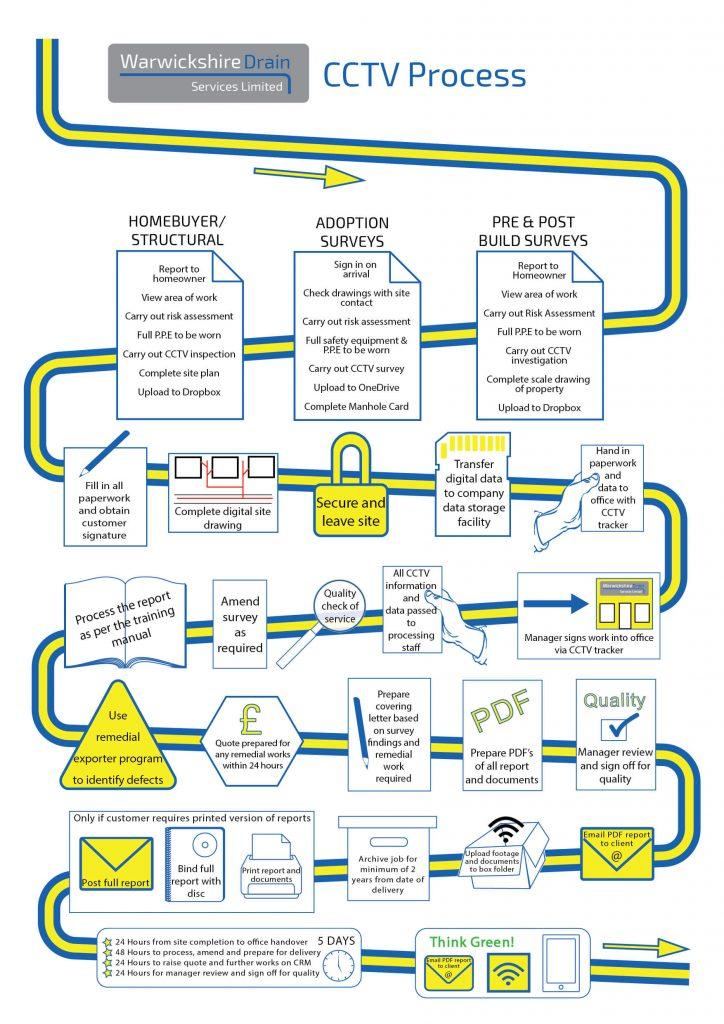 CCTV Survey Flow Chart